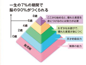 七田式幼児教育の効果